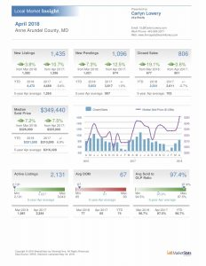 Anne Arundel County Real Estate Market Statistics April 2018
