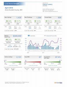 Anne Arundel County Real Estate Market Statistics April 2018